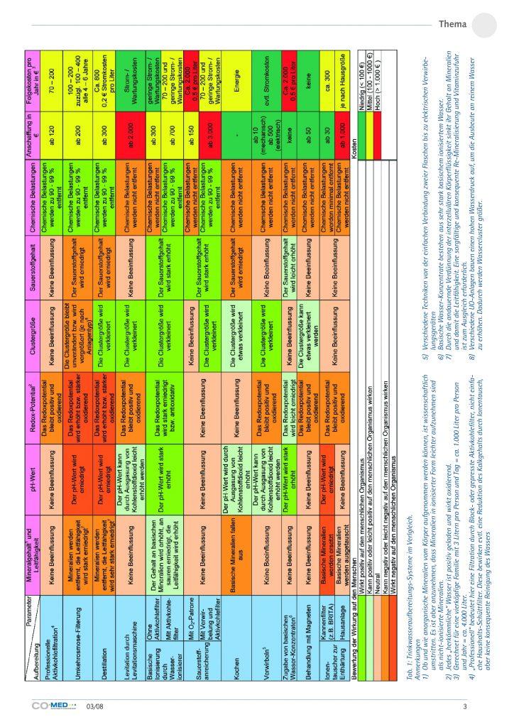 http://ionlife.de/wp-content/uploads/2016/05/08-03-CoMed-Trinkwasseraufbereitung-003-724x1024.jpg