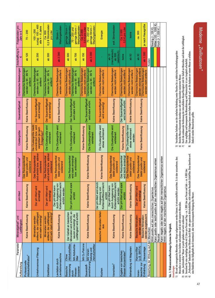 http://ionlife.de/wp-content/uploads/2016/05/09-07-Paracelsus-Trinkwasseraufbereitung-004-738x1024.jpg
